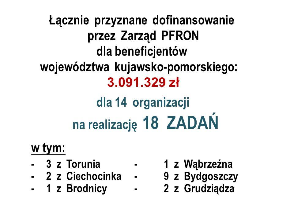 Łącznie przyznane dofinansowanie przez Zarząd PFRON dla beneficjentów województwa kujawsko-pomorskiego: 3.091.329 zł dla 14 organizacji na realizację 18 ZADAŃ w tym: -3 z Torunia-1 z Wąbrzeźna -2 z Ciechocinka-9 z Bydgoszczy -1 z Brodnicy-2 z Grudziądza