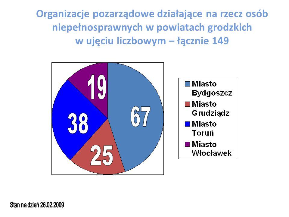 Organizacje pozarządowe działające na rzecz osób niepełnosprawnych w powiatach grodzkich w ujęciu liczbowym – łącznie 149