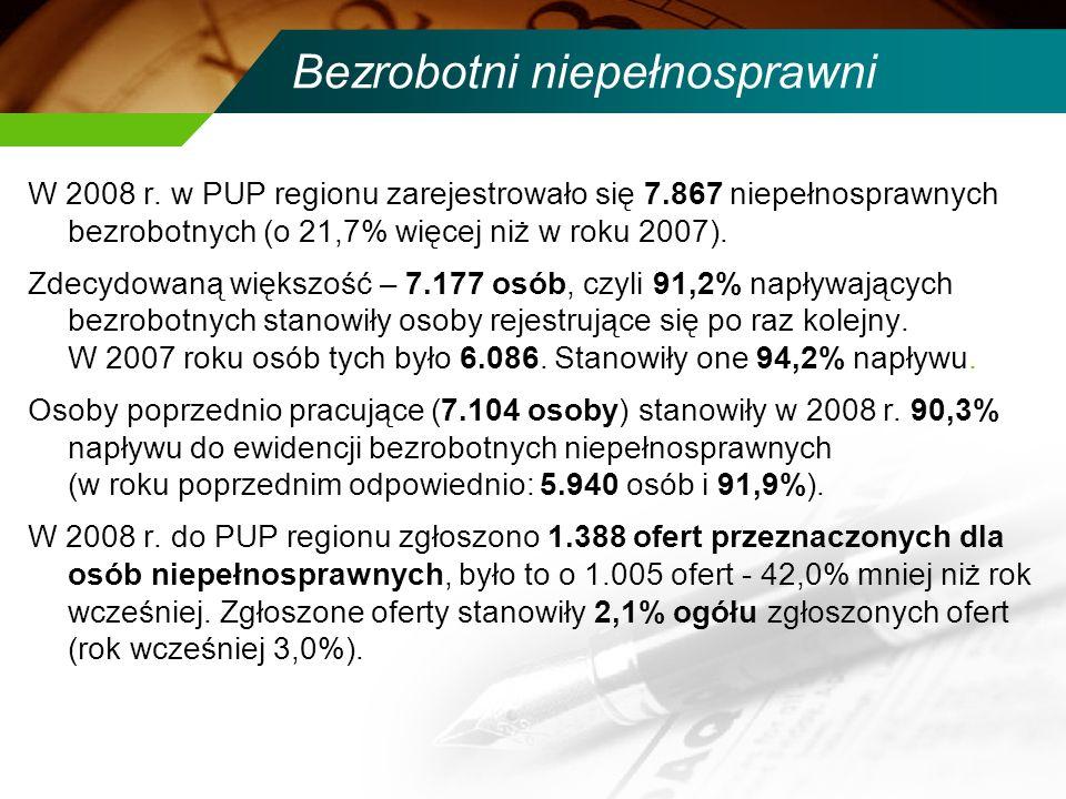 Bezrobotni niepełnosprawni W 2008 r. w PUP regionu zarejestrowało się 7.867 niepełnosprawnych bezrobotnych (o 21,7% więcej niż w roku 2007). Zdecydowa