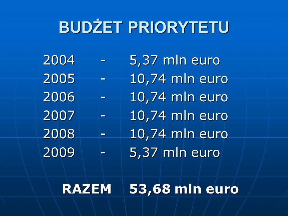 BUDŻET PRIORYTETU 2004-5,37 mln euro 2005-10,74 mln euro 2006-10,74 mln euro 2007-10,74 mln euro 2008-10,74 mln euro 2009-5,37 mln euro RAZEM53,68 mln euro
