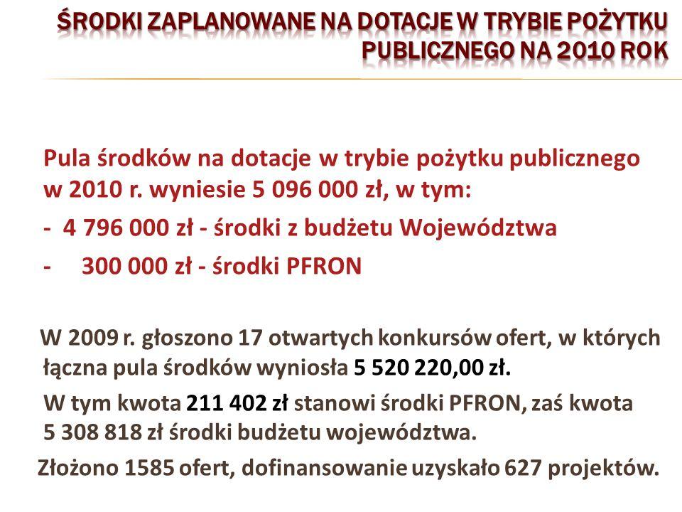 Pula środków na dotacje w trybie pożytku publicznego w 2010 r.