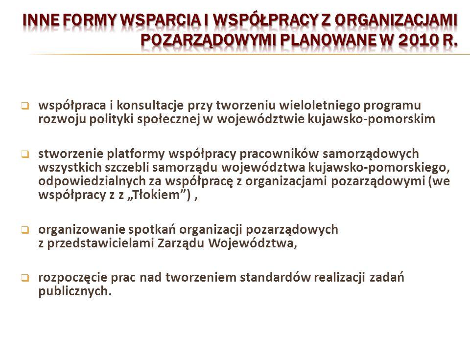 współpraca i konsultacje przy tworzeniu wieloletniego programu rozwoju polityki społecznej w województwie kujawsko-pomorskim stworzenie platformy współpracy pracowników samorządowych wszystkich szczebli samorządu województwa kujawsko-pomorskiego, odpowiedzialnych za współpracę z organizacjami pozarządowymi (we współpracy z z Tłokiem), organizowanie spotkań organizacji pozarządowych z przedstawicielami Zarządu Województwa, rozpoczęcie prac nad tworzeniem standardów realizacji zadań publicznych.