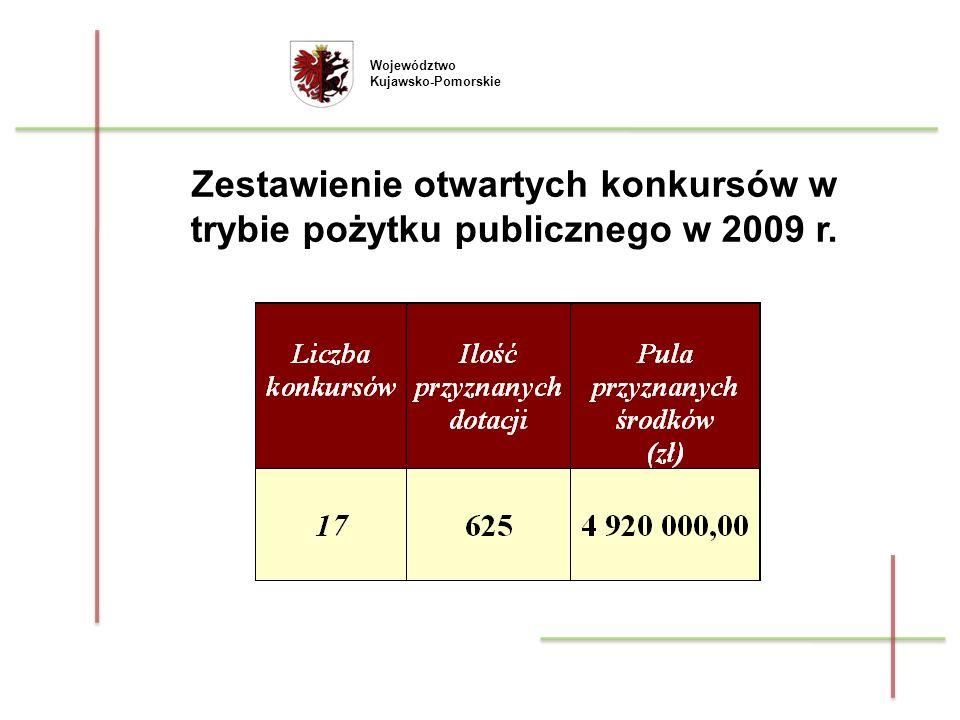 Województwo Kujawsko-Pomorskie Wartość dotacji z budżetu Województwa Kujawsko-Pomorskiego w 2009 r.: - ze środków budżetu 4 708 598,00 zł - ze środków PFRON 211 402,00 zł