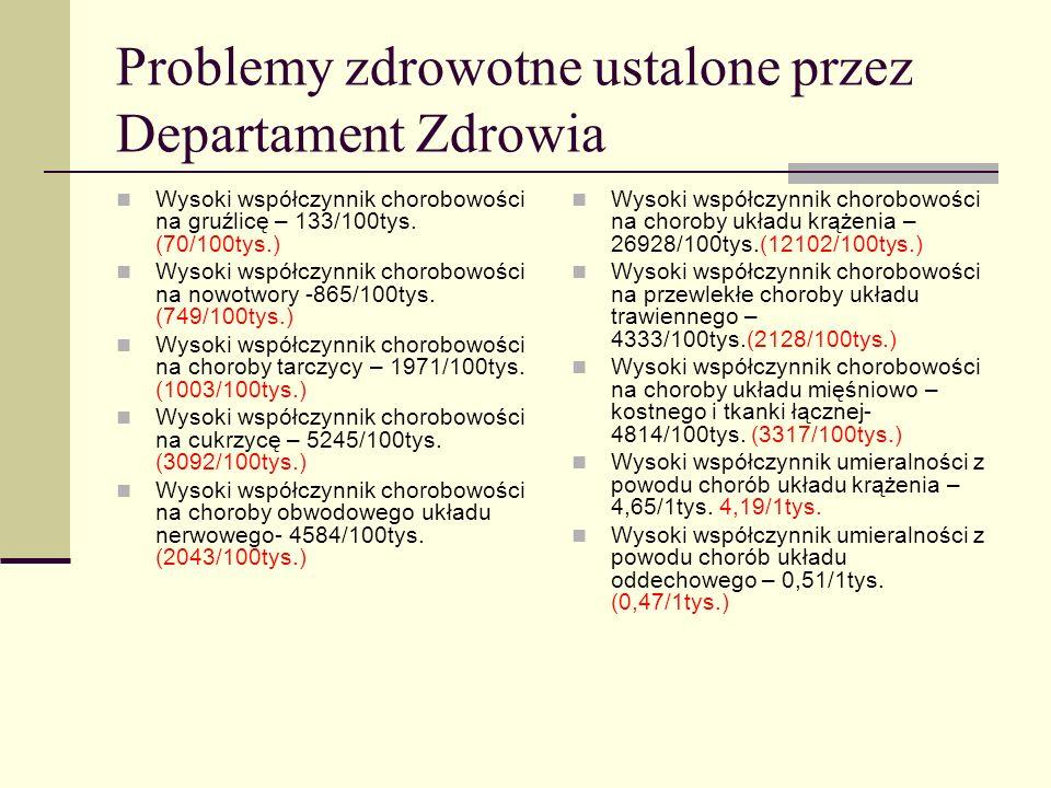 Problemy zdrowotne ustalone przez Departament Zdrowia Wysoki współczynnik chorobowości na gruźlicę – 133/100tys. (70/100tys.) Wysoki współczynnik chor
