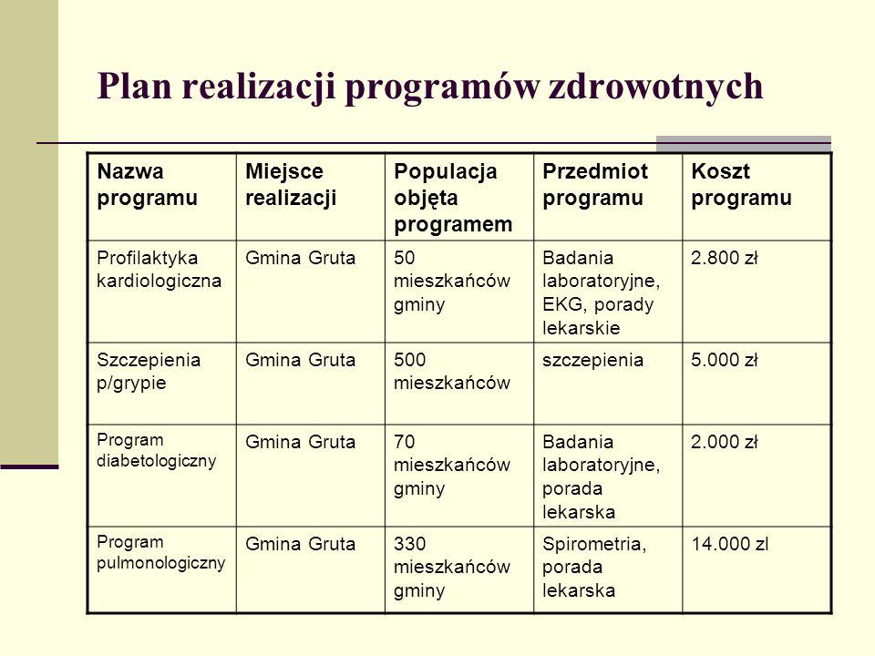 Plan realizacji programów zdrowotnych Nazwa programu Miejsce realizacji Populacja objęta programem Przedmiot programu Koszt programu Profilaktyka kard