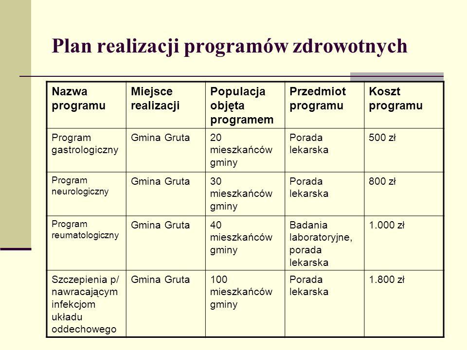 Plan realizacji programów zdrowotnych Nazwa programu Miejsce realizacji Populacja objęta programem Przedmiot programu Koszt programu Program gastrolog