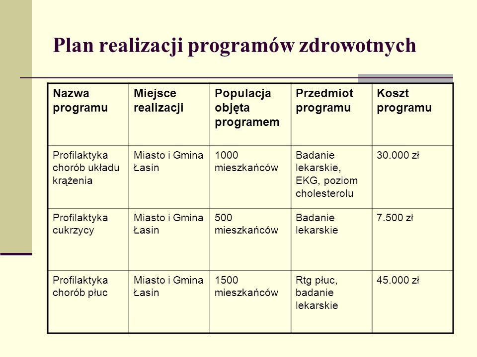Plan realizacji programów zdrowotnych Nazwa programu Miejsce realizacji Populacja objęta programem Przedmiot programu Koszt programu Profilaktyka chor