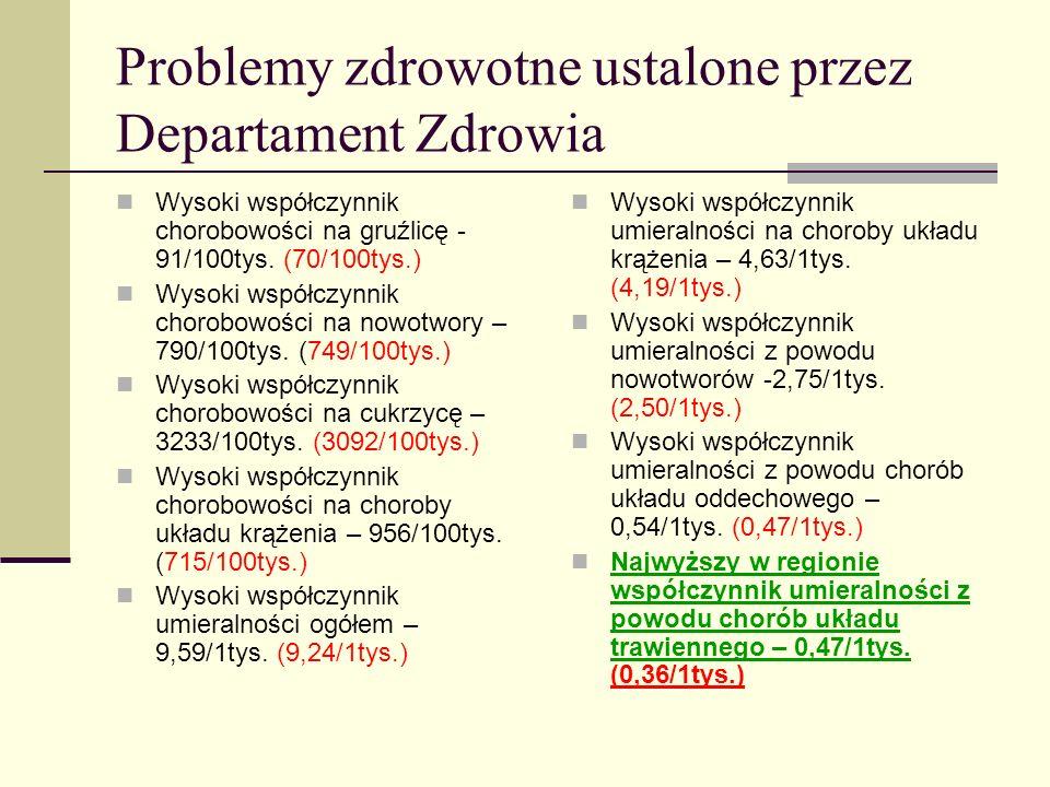 Problemy zdrowotne ustalone przez Departament Zdrowia Wysoki współczynnik chorobowości na gruźlicę - 91/100tys. (70/100tys.) Wysoki współczynnik choro