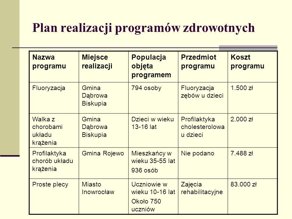 Plan realizacji programów zdrowotnych Nazwa programu Miejsce realizacji Populacja objęta programem Przedmiot programu Koszt programu FluoryzacjaGmina