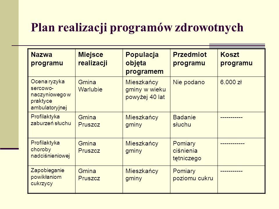 Plan realizacji programów zdrowotnych Nazwa programu Miejsce realizacji Populacja objęta programem Przedmiot programu Koszt programu Ocena ryzyka serc