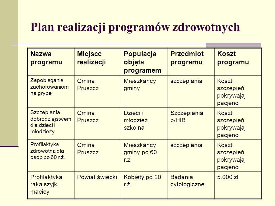 Plan realizacji programów zdrowotnych Nazwa programu Miejsce realizacji Populacja objęta programem Przedmiot programu Koszt programu Zapobieganie zach