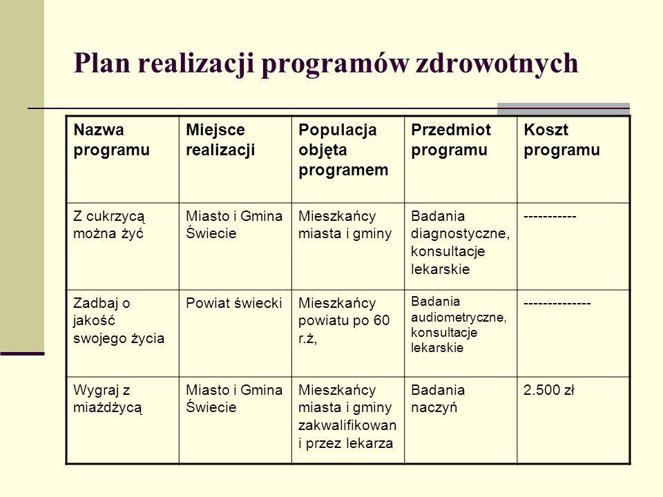 Plan realizacji programów zdrowotnych Nazwa programu Miejsce realizacji Populacja objęta programem Przedmiot programu Koszt programu Z cukrzycą można