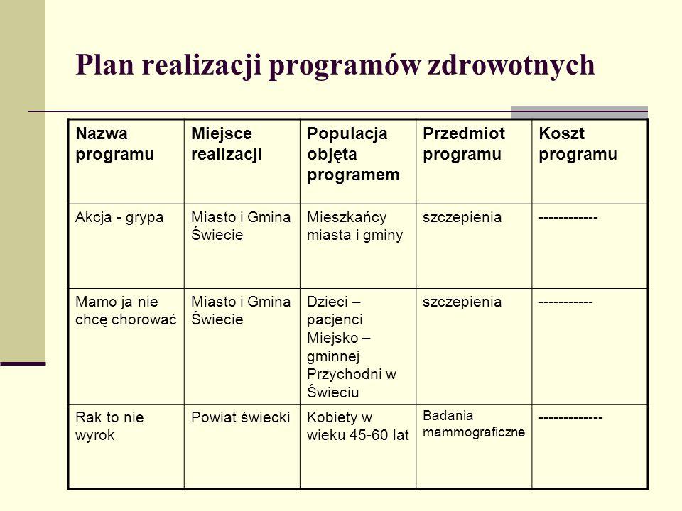 Plan realizacji programów zdrowotnych Nazwa programu Miejsce realizacji Populacja objęta programem Przedmiot programu Koszt programu Akcja - grypaMias
