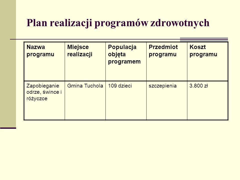 Plan realizacji programów zdrowotnych Nazwa programu Miejsce realizacji Populacja objęta programem Przedmiot programu Koszt programu Zapobieganie odrz
