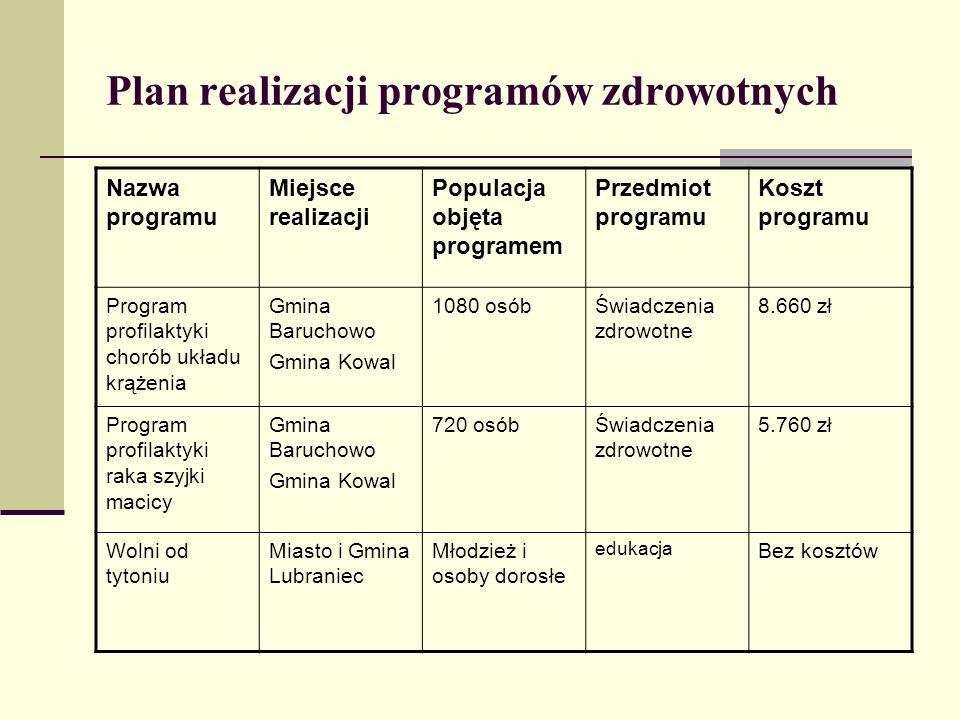 Plan realizacji programów zdrowotnych Nazwa programu Miejsce realizacji Populacja objęta programem Przedmiot programu Koszt programu Program profilakt