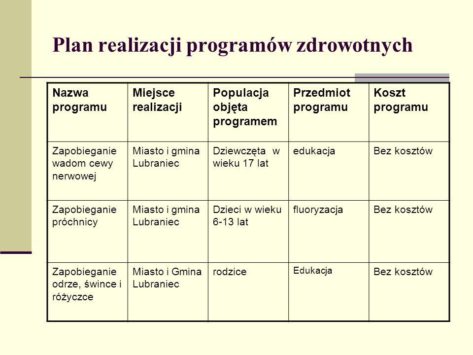 Plan realizacji programów zdrowotnych Nazwa programu Miejsce realizacji Populacja objęta programem Przedmiot programu Koszt programu Zapobieganie wado
