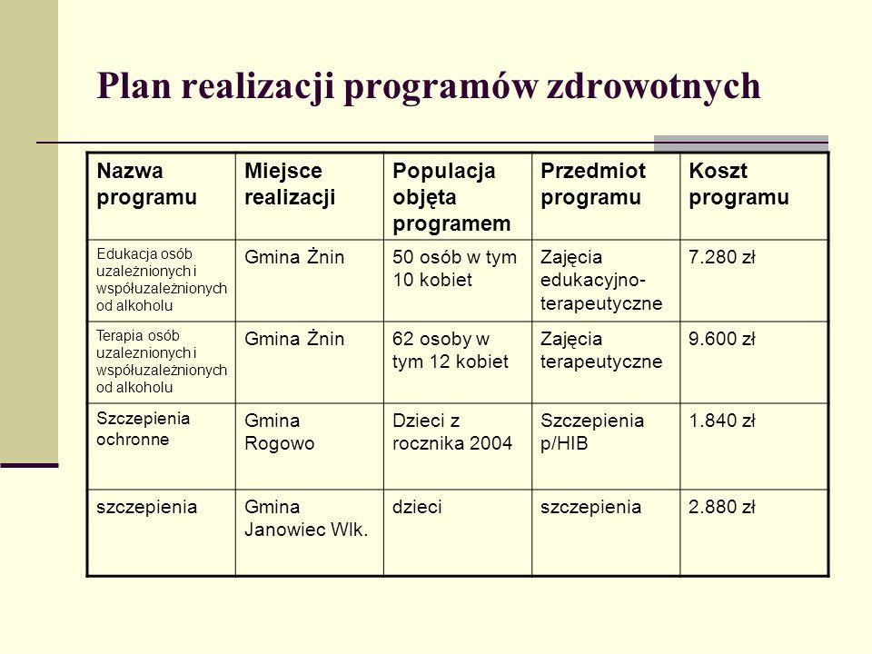 Plan realizacji programów zdrowotnych Nazwa programu Miejsce realizacji Populacja objęta programem Przedmiot programu Koszt programu Edukacja osób uza