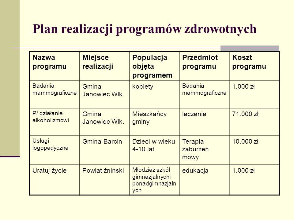 Plan realizacji programów zdrowotnych Nazwa programu Miejsce realizacji Populacja objęta programem Przedmiot programu Koszt programu Badania mammograf