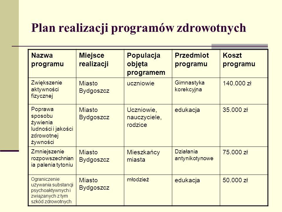 Plan realizacji programów zdrowotnych Nazwa programu Miejsce realizacji Populacja objęta programem Przedmiot programu Koszt programu Zwiększenie aktyw
