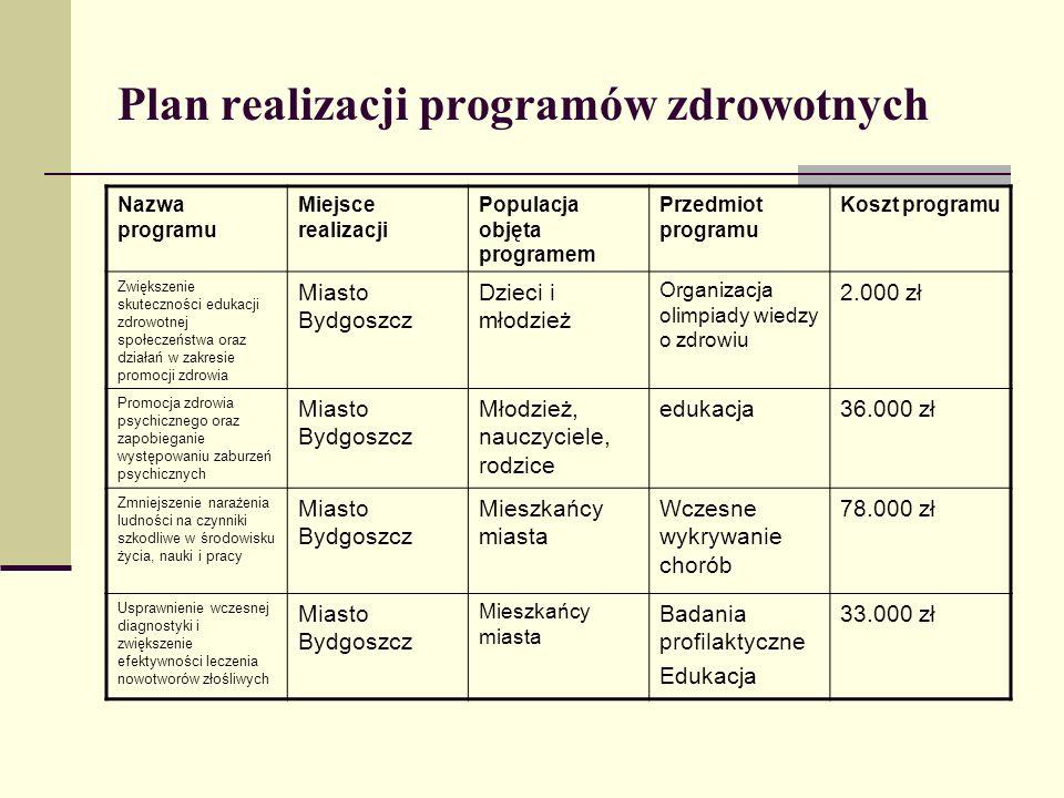 Plan realizacji programów zdrowotnych Nazwa programu Miejsce realizacji Populacja objęta programem Przedmiot programu Koszt programu Zwiększenie skute
