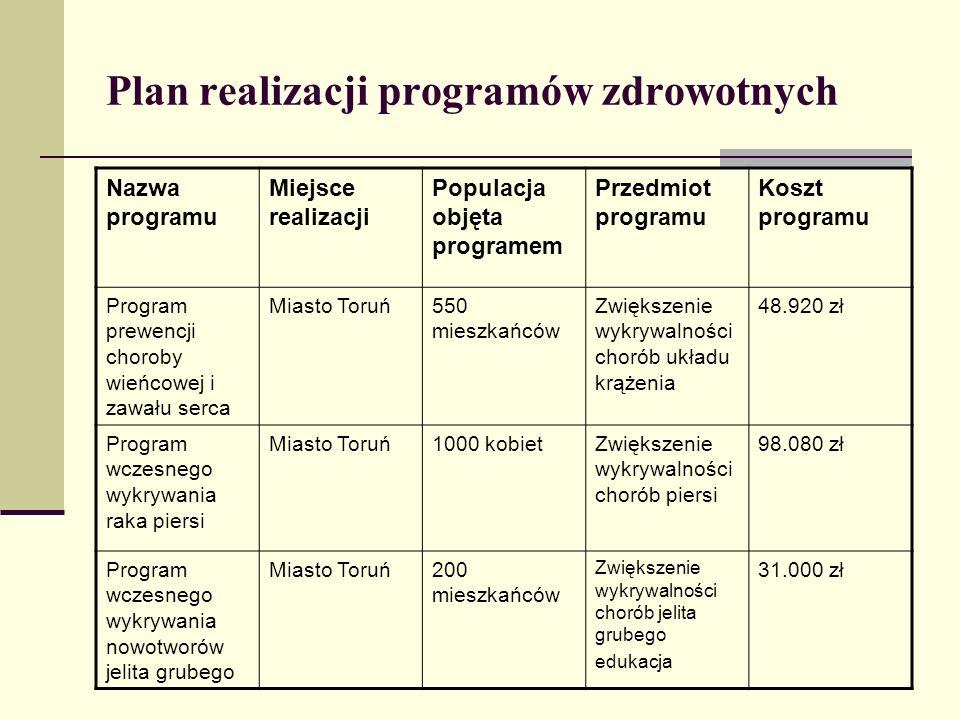 Plan realizacji programów zdrowotnych Nazwa programu Miejsce realizacji Populacja objęta programem Przedmiot programu Koszt programu Program prewencji