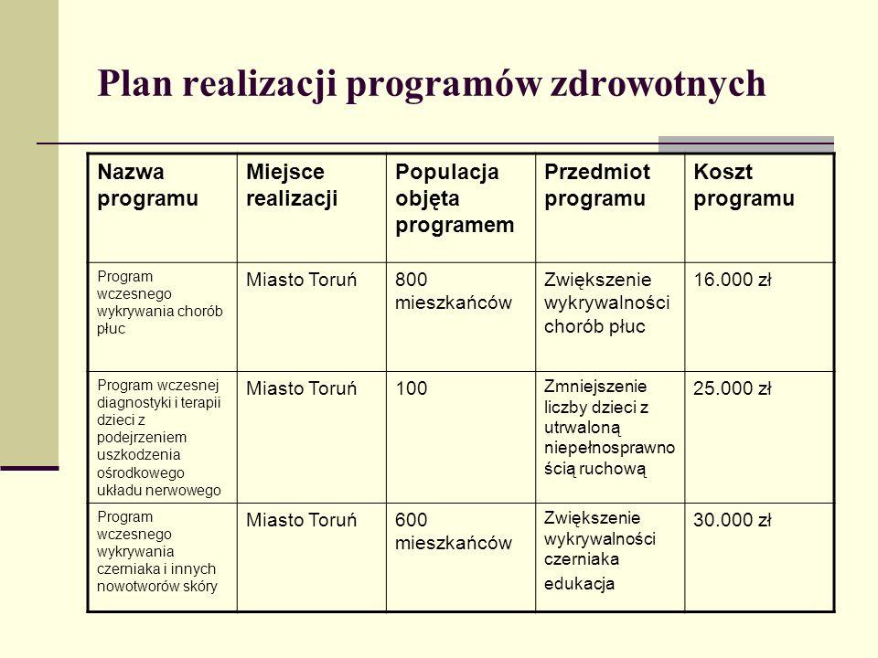 Plan realizacji programów zdrowotnych Nazwa programu Miejsce realizacji Populacja objęta programem Przedmiot programu Koszt programu Program wczesnego