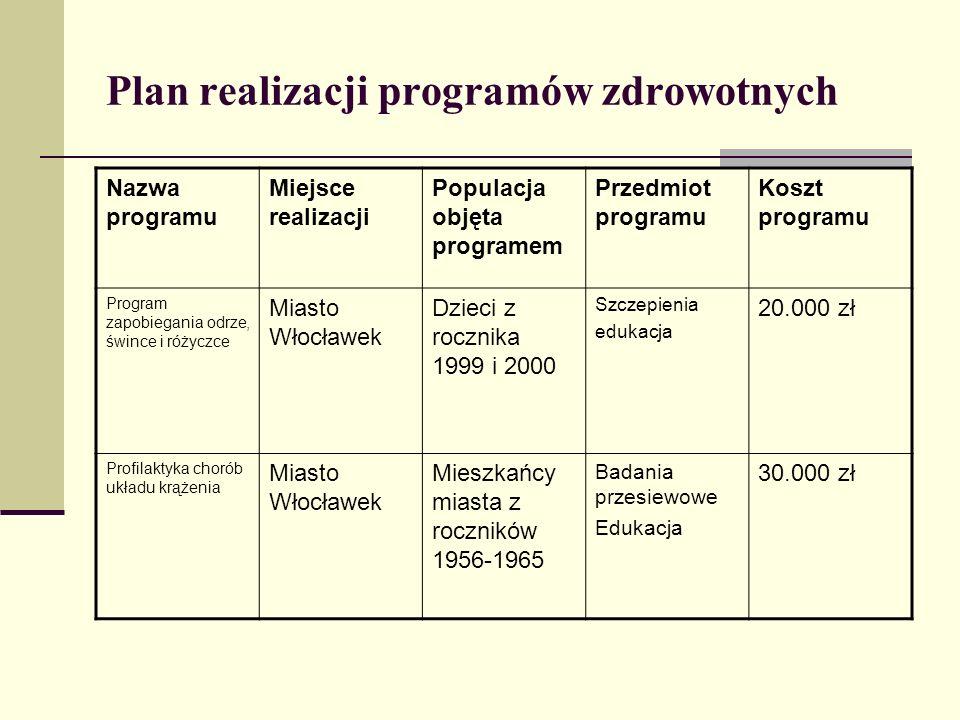 Plan realizacji programów zdrowotnych Nazwa programu Miejsce realizacji Populacja objęta programem Przedmiot programu Koszt programu Program zapobiega