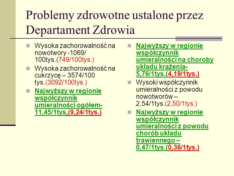 Problemy zdrowotne ustalone przez Departament Zdrowia Wysoki współczynnik chorobowości na gruźlicę - 91/100tys.