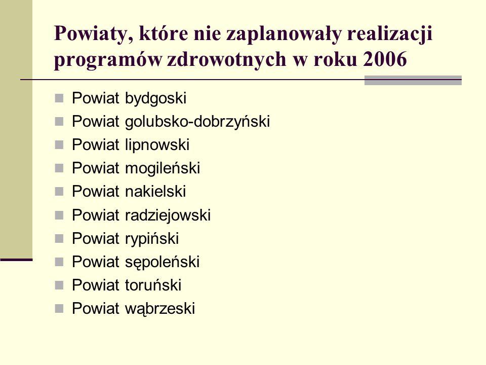 Powiaty, które nie zaplanowały realizacji programów zdrowotnych w roku 2006 Powiat bydgoski Powiat golubsko-dobrzyński Powiat lipnowski Powiat mogileń