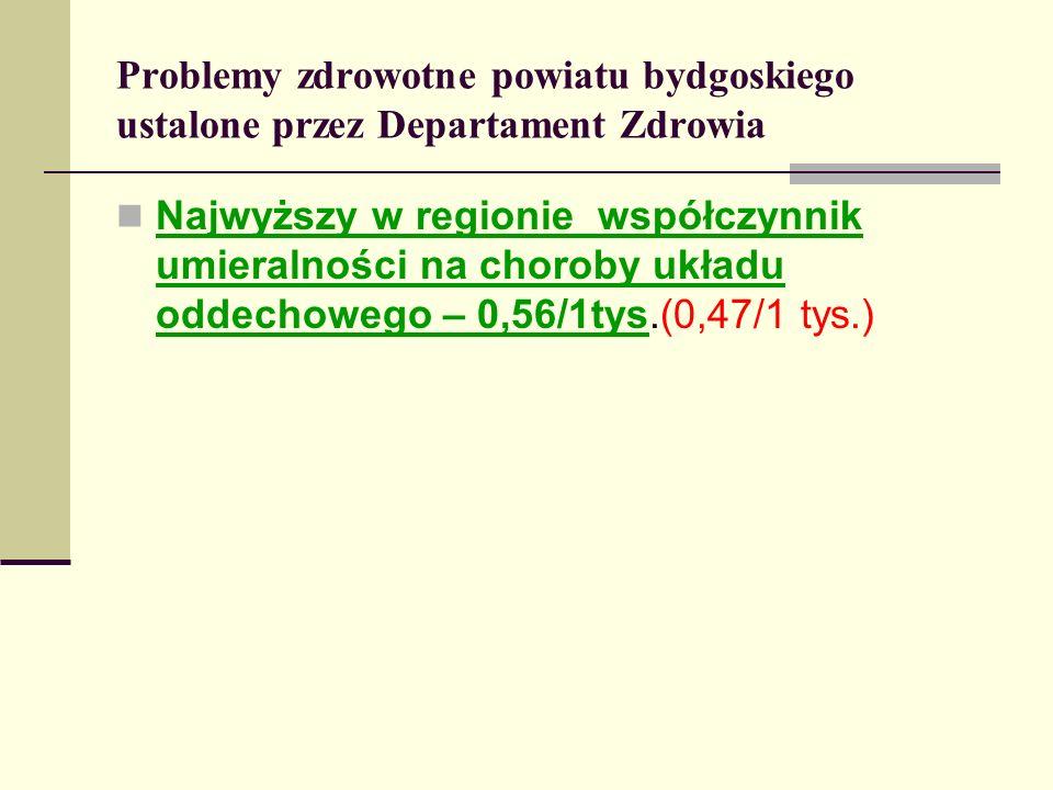 Problemy zdrowotne powiatu bydgoskiego ustalone przez Departament Zdrowia Najwyższy w regionie współczynnik umieralności na choroby układu oddechowego