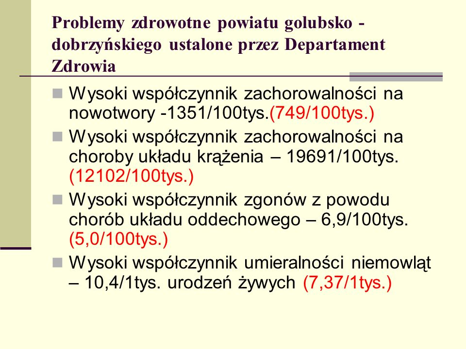 Problemy zdrowotne powiatu golubsko - dobrzyńskiego ustalone przez Departament Zdrowia Wysoki współczynnik zachorowalności na nowotwory -1351/100tys.(