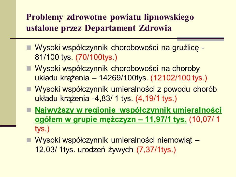 Problemy zdrowotne powiatu lipnowskiego ustalone przez Departament Zdrowia Wysoki współczynnik chorobowości na gruźlicę - 81/100 tys. (70/100tys.) Wys