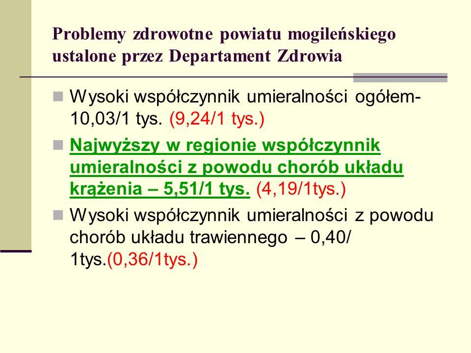 Problemy zdrowotne powiatu mogileńskiego ustalone przez Departament Zdrowia Wysoki współczynnik umieralności ogółem- 10,03/1 tys. (9,24/1 tys.) Najwyż