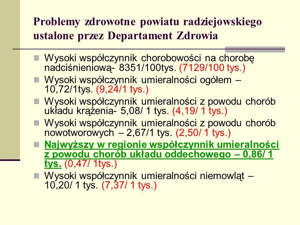 Problemy zdrowotne powiatu radziejowskiego ustalone przez Departament Zdrowia Wysoki współczynnik chorobowości na chorobę nadciśnieniową- 8351/100tys.
