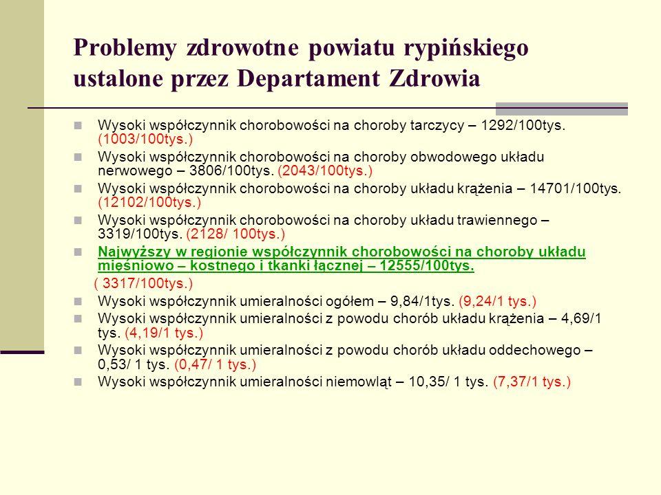 Problemy zdrowotne powiatu rypińskiego ustalone przez Departament Zdrowia Wysoki współczynnik chorobowości na choroby tarczycy – 1292/100tys. (1003/10