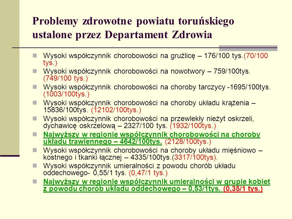 Problemy zdrowotne powiatu toruńskiego ustalone przez Departament Zdrowia Wysoki współczynnik chorobowości na gruźlicę – 176/100 tys.(70/100 tys.) Wys
