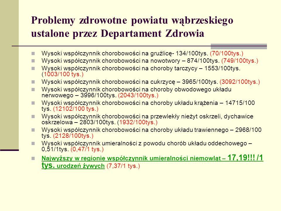 Problemy zdrowotne powiatu wąbrzeskiego ustalone przez Departament Zdrowia Wysoki współczynnik chorobowości na gruźlicę- 134/100tys. (70/100tys.) Wyso