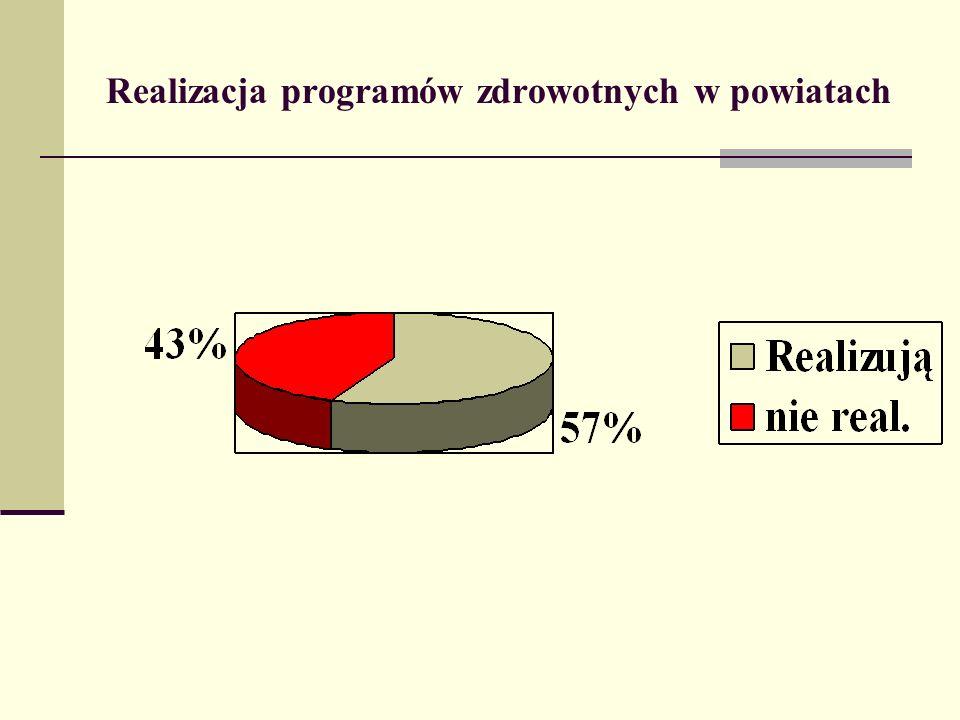 Realizacja programów zdrowotnych w powiatach