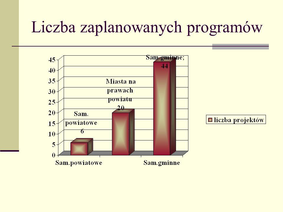 Liczba zaplanowanych programów