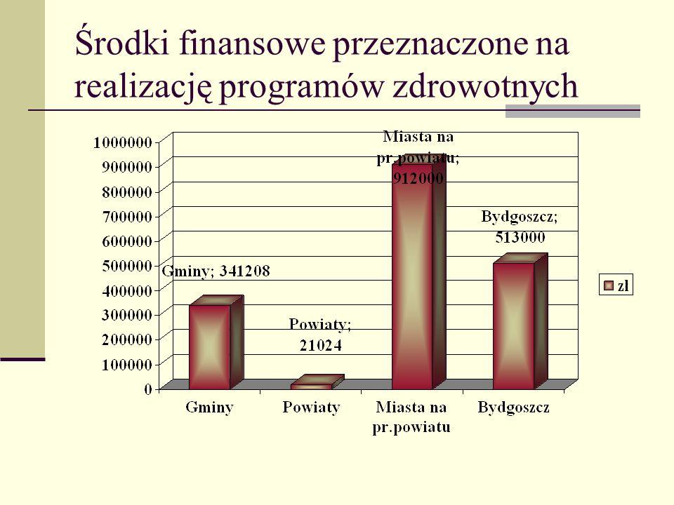 Środki finansowe przeznaczone na realizację programów zdrowotnych