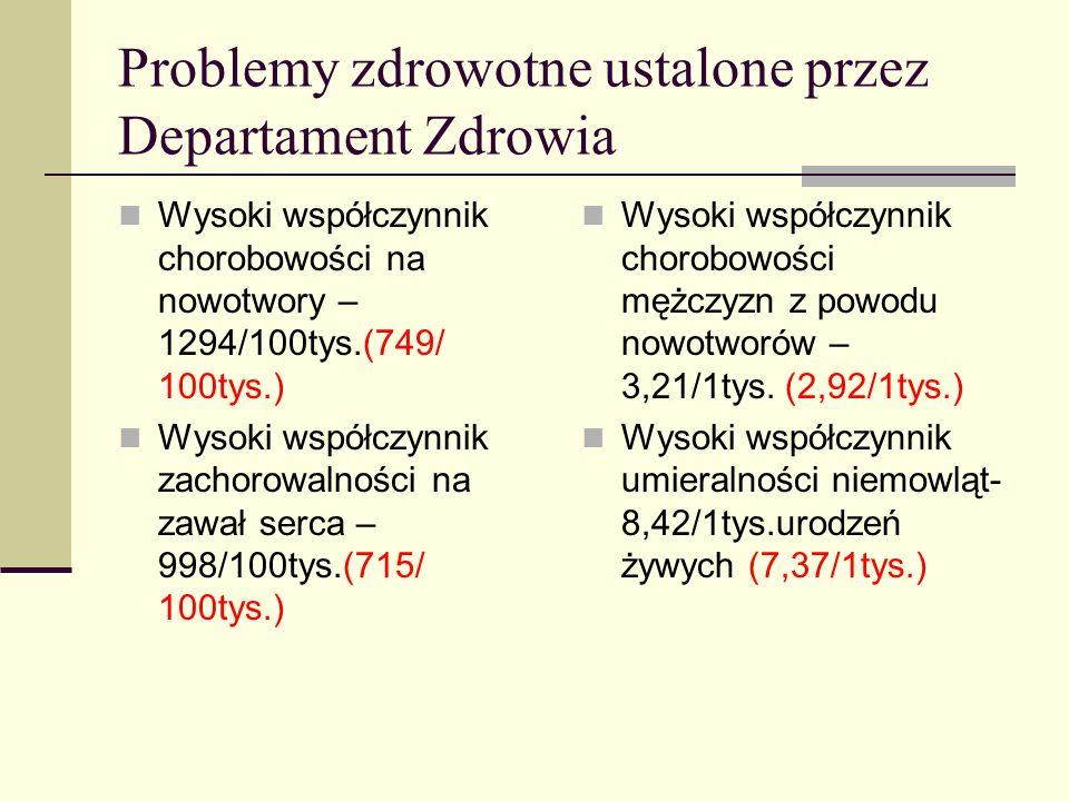 Problemy zdrowotne powiatu sępoleńskiego ustalone przez Departament Zdrowia Wysoki współczynnik umieralności z powodu chorób układu krążenia – 4,30/ 1 tys.