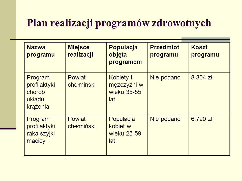 Problemy zdrowotne powiatu toruńskiego ustalone przez Departament Zdrowia Wysoki współczynnik chorobowości na gruźlicę – 176/100 tys.(70/100 tys.) Wysoki współczynnik chorobowości na nowotwory – 759/100tys.