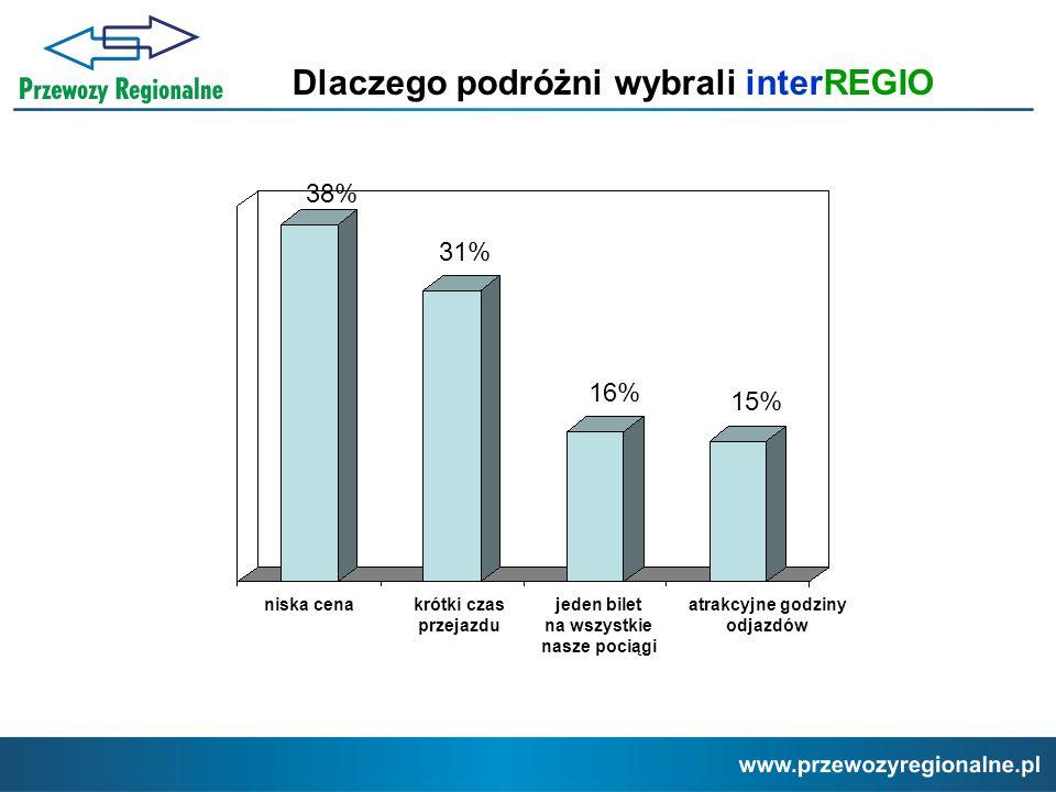Dlaczego podróżni wybrali interREGIO niska cenakrótki czas przejazdu jeden bilet na wszystkie nasze pociągi atrakcyjne godziny odjazdów 38% 31% 16% 15