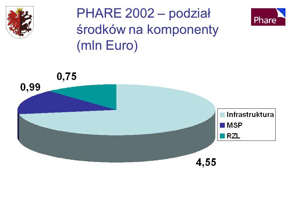 PHARE 2002 – podział środków na komponenty (mln Euro)
