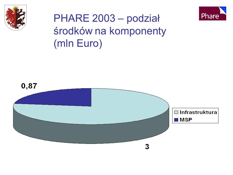 PHARE 2003 – podział środków na komponenty (mln Euro)