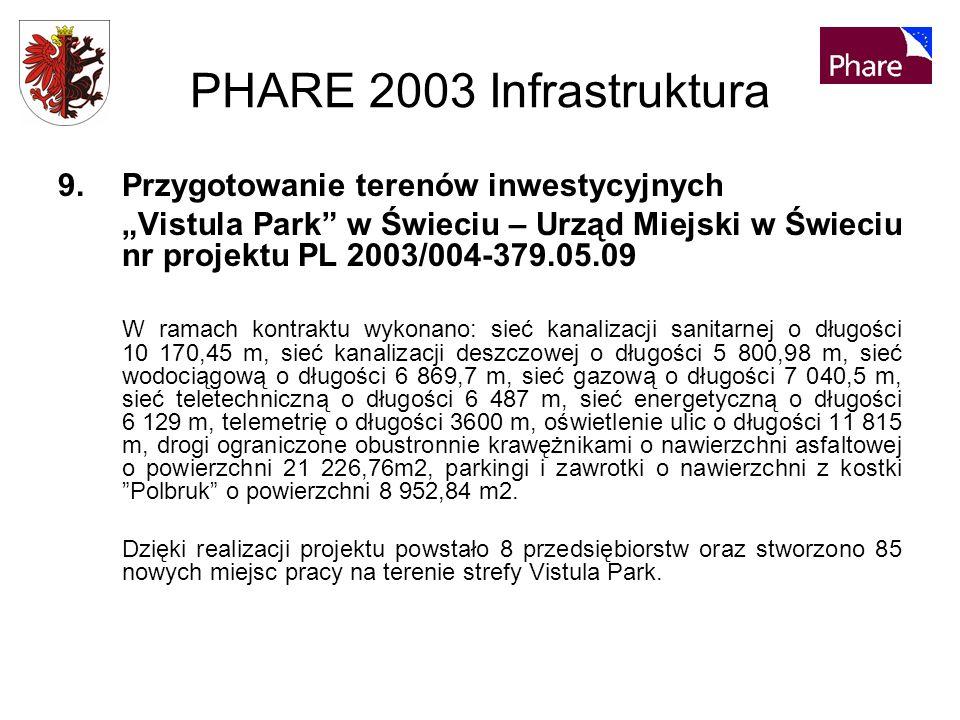 PHARE 2003 Infrastruktura 9.Przygotowanie terenów inwestycyjnych Vistula Park w Świeciu – Urząd Miejski w Świeciu nr projektu PL 2003/004-379.05.09 W ramach kontraktu wykonano: sieć kanalizacji sanitarnej o długości 10 170,45 m, sieć kanalizacji deszczowej o długości 5 800,98 m, sieć wodociągową o długości 6 869,7 m, sieć gazową o długości 7 040,5 m, sieć teletechniczną o długości 6 487 m, sieć energetyczną o długości 6 129 m, telemetrię o długości 3600 m, oświetlenie ulic o długości 11 815 m, drogi ograniczone obustronnie krawężnikami o nawierzchni asfaltowej o powierzchni 21 226,76m2, parkingi i zawrotki o nawierzchni z kostki Polbruk o powierzchni 8 952,84 m2.