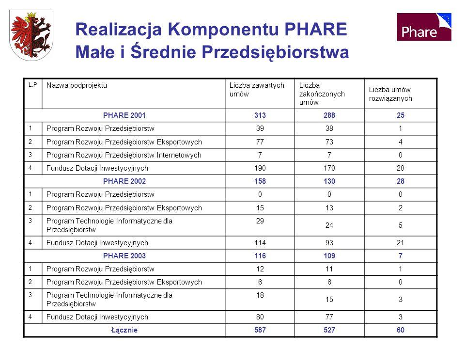 Realizacja Komponentu PHARE Małe i Średnie Przedsiębiorstwa L.P Nazwa podprojektuLiczba zawartych umów Liczba zakończonych umów Liczba umów rozwiązanych PHARE 2001313 28825 1 Program Rozwoju Przedsiębiorstw39 381 2 Program Rozwoju Przedsiębiorstw Eksportowych77 734 3 Program Rozwoju Przedsiębiorstw Internetowych7 70 4 Fundusz Dotacji Inwestycyjnych190 17020 PHARE 2002158 13028 1 Program Rozwoju Przedsiębiorstw0 00 2 Program Rozwoju Przedsiębiorstw Eksportowych15 132 3 Program Technologie Informatyczne dla Przedsiębiorstw 29 245 4 Fundusz Dotacji Inwestycyjnych114 9321 PHARE 2003116 1097 1 Program Rozwoju Przedsiębiorstw12 111 2 Program Rozwoju Przedsiębiorstw Eksportowych6 60 3 Program Technologie Informatyczne dla Przedsiębiorstw 18 153 4 Fundusz Dotacji Inwestycyjnych80 773 Łącznie587 52760