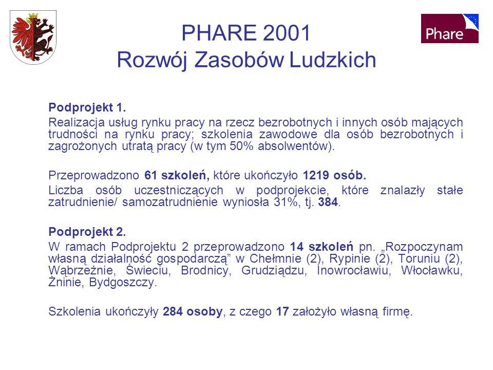 PHARE 2001 Rozwój Zasobów Ludzkich Podprojekt 1.