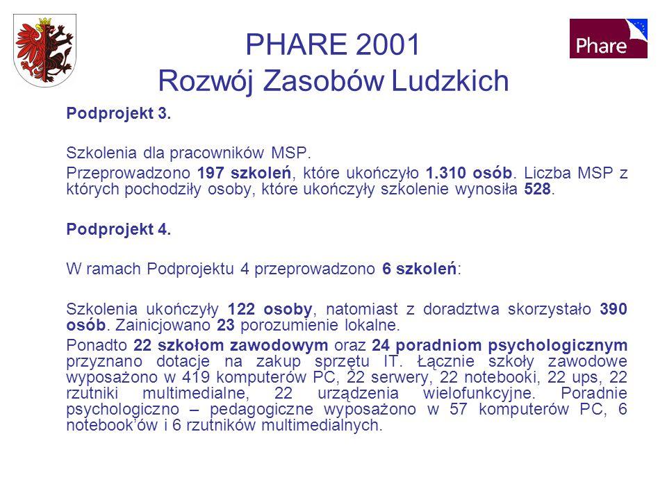 PHARE 2001 Rozwój Zasobów Ludzkich Podprojekt 3. Szkolenia dla pracowników MSP.