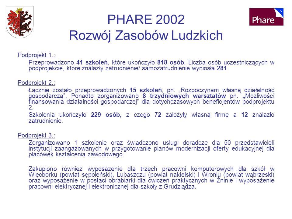 PHARE 2002 Rozwój Zasobów Ludzkich Podprojekt 1.: Przeprowadzono 41 szkoleń, które ukończyło 818 osób.